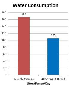 Findlay Water Chart